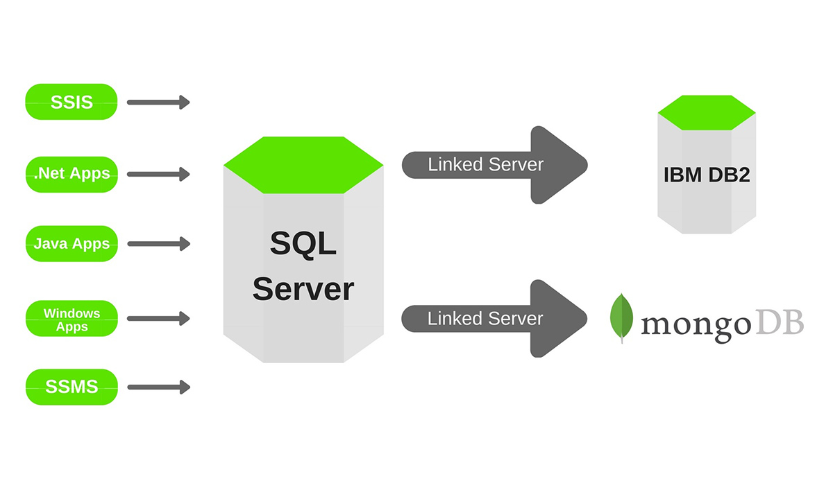 MongoDB - cloud development service