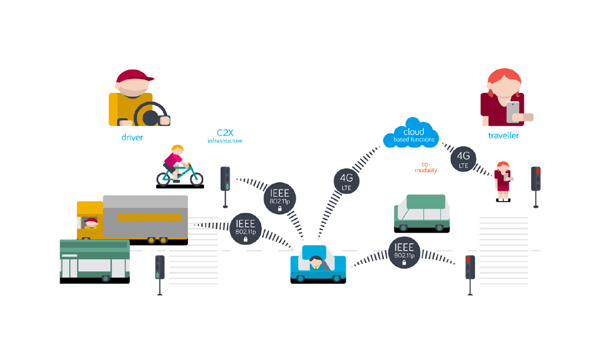 IOT System Integration - IoT Consulting Services