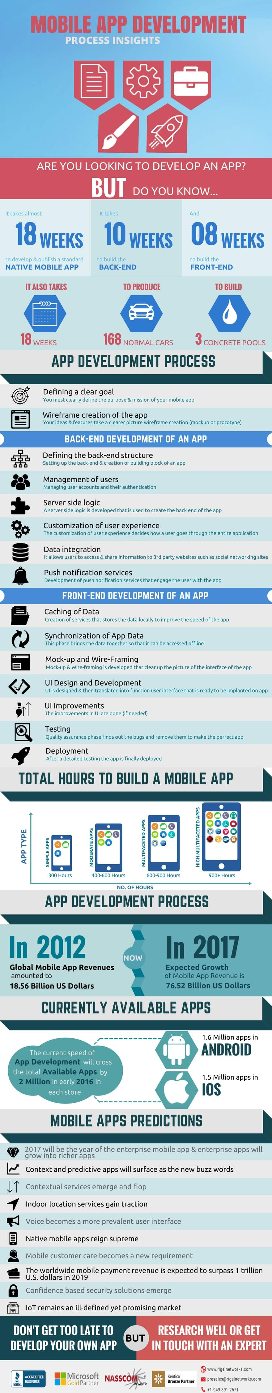 mobile-app-development-process-of-insights-1