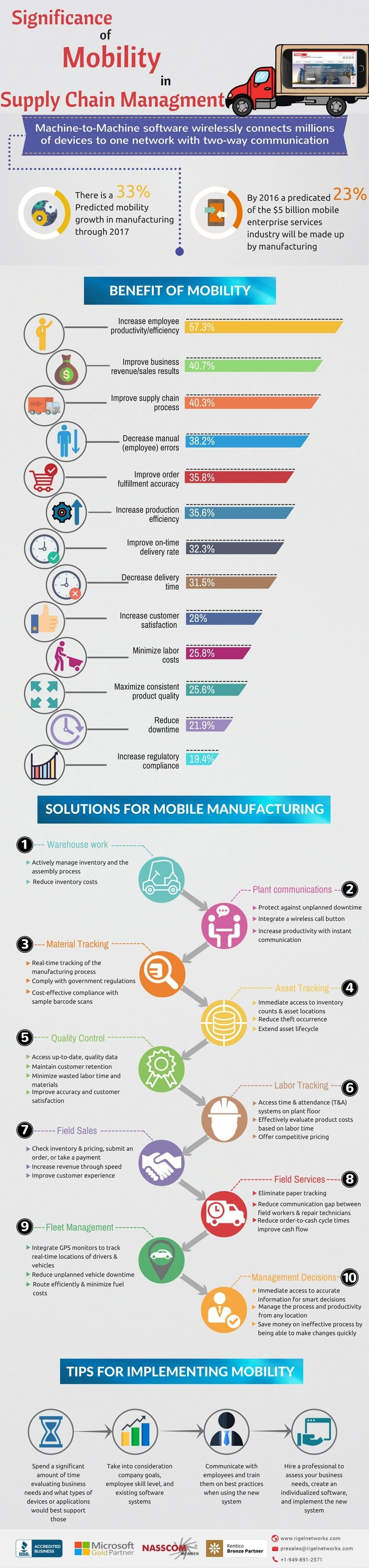 mobility-in-supply-chain-management