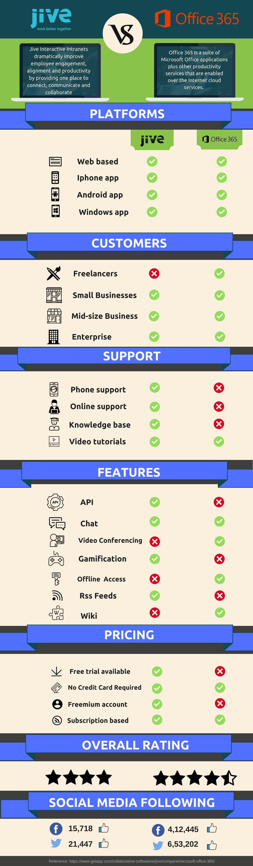 jive-software-vs-microsoft-office-365
